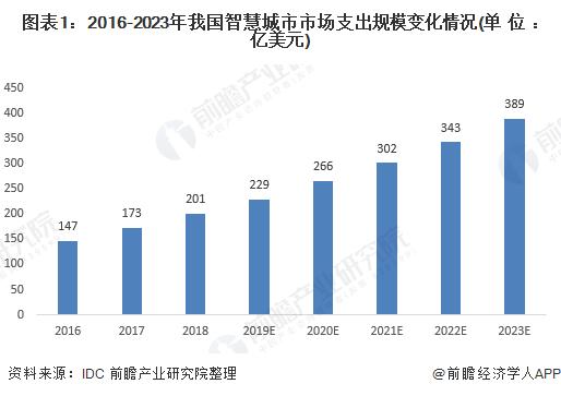 图表1:2016-2023年我国智慧城市市场支出规模变化情况(单位:亿美元)