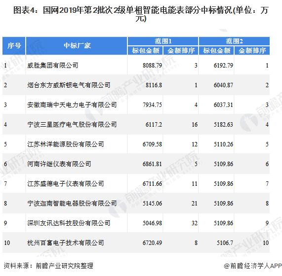图表4:国网2019年第2批次2级单相智能电能表部分中标情况(单位:万元)