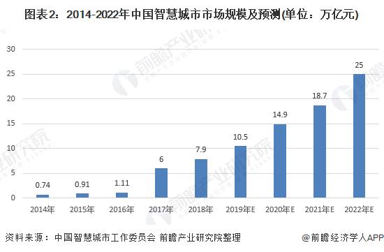 图表2:2014-2022年中国智慧城市市场规模及预测(单位:万亿元)