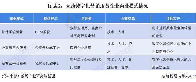 图表2:医药数字化营销服务企业商业模式情况