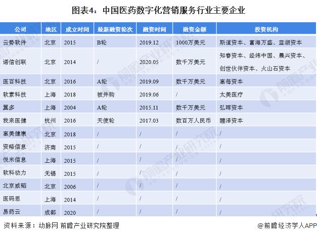 图表4:中国医药数字化营销服务行业主要企业