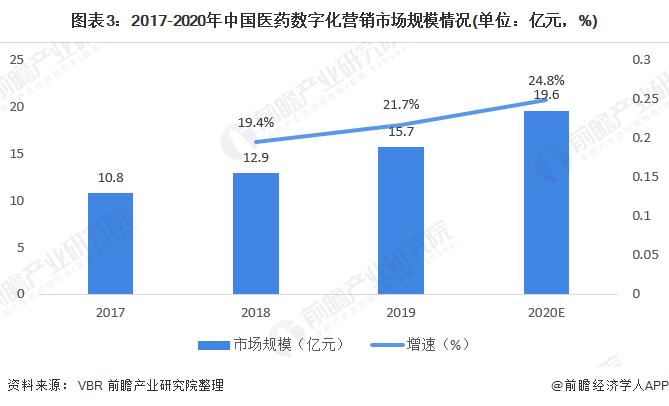 图表3:2017-2020年中国医药数字化营销市场规模情况(单位:亿元,%)
