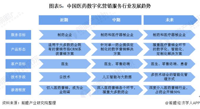 图表5:中国医药数字化营销服务行业发展趋势