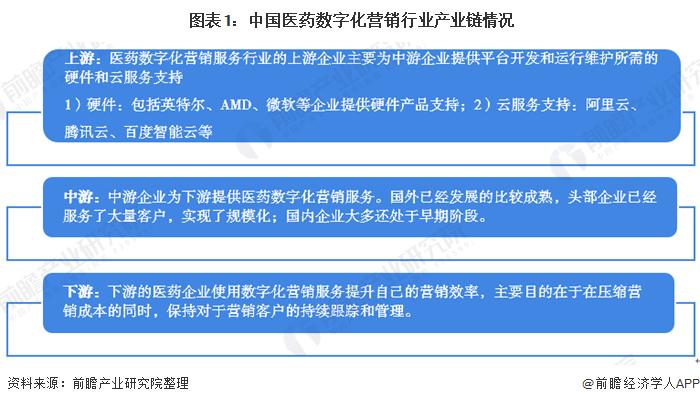 图表1:中国医药数字化营销行业产业链情况