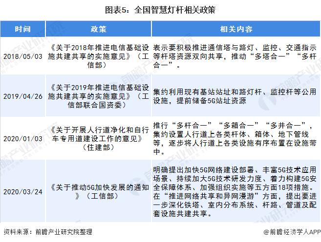 圖表5:全國智慧燈桿相關政策