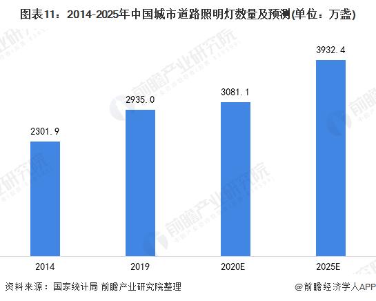 圖表11:2014-2025年中國城市道路照明燈數量及預測(單位:萬盞)
