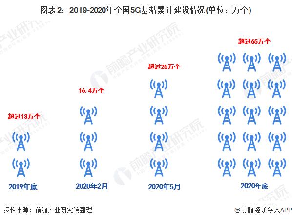 圖表2:2019-2020年全國5G基站累計建設情況(單位:萬個)