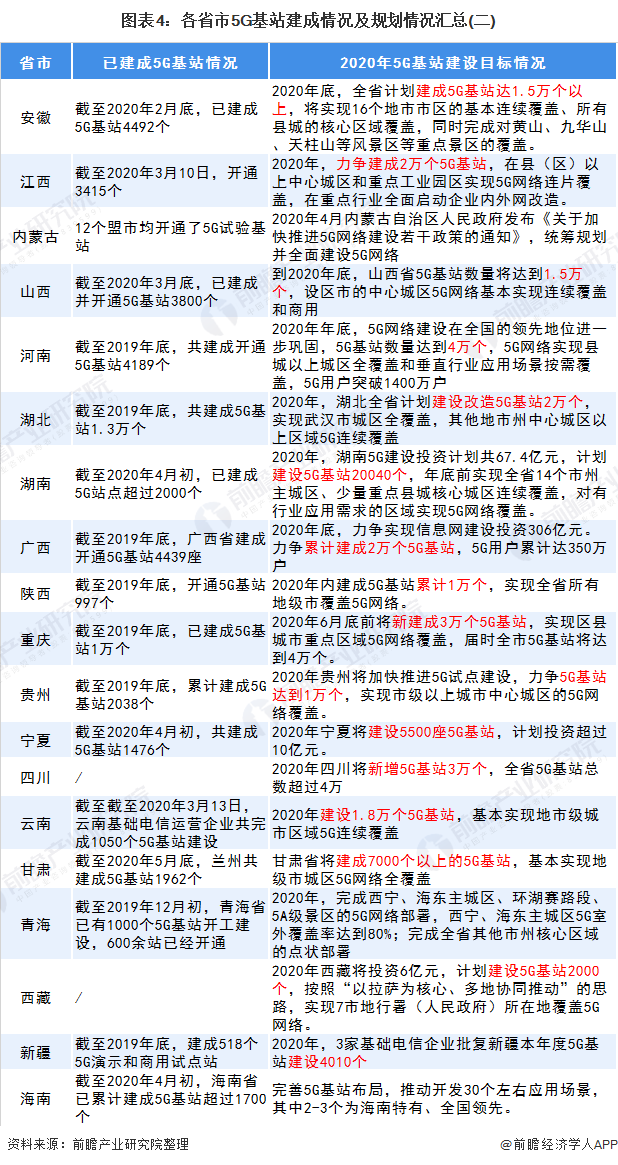 圖表4:各省市5G基站建成情況及規劃情況匯總(二)