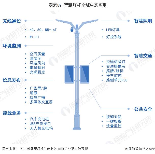 圖表8:智慧燈桿全域生態應用