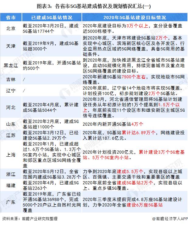 圖表3:各省市5G基站建成情況及規劃情況匯總(一)