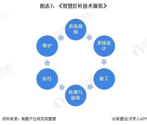 圖表7:《智慧燈桿技術規范》