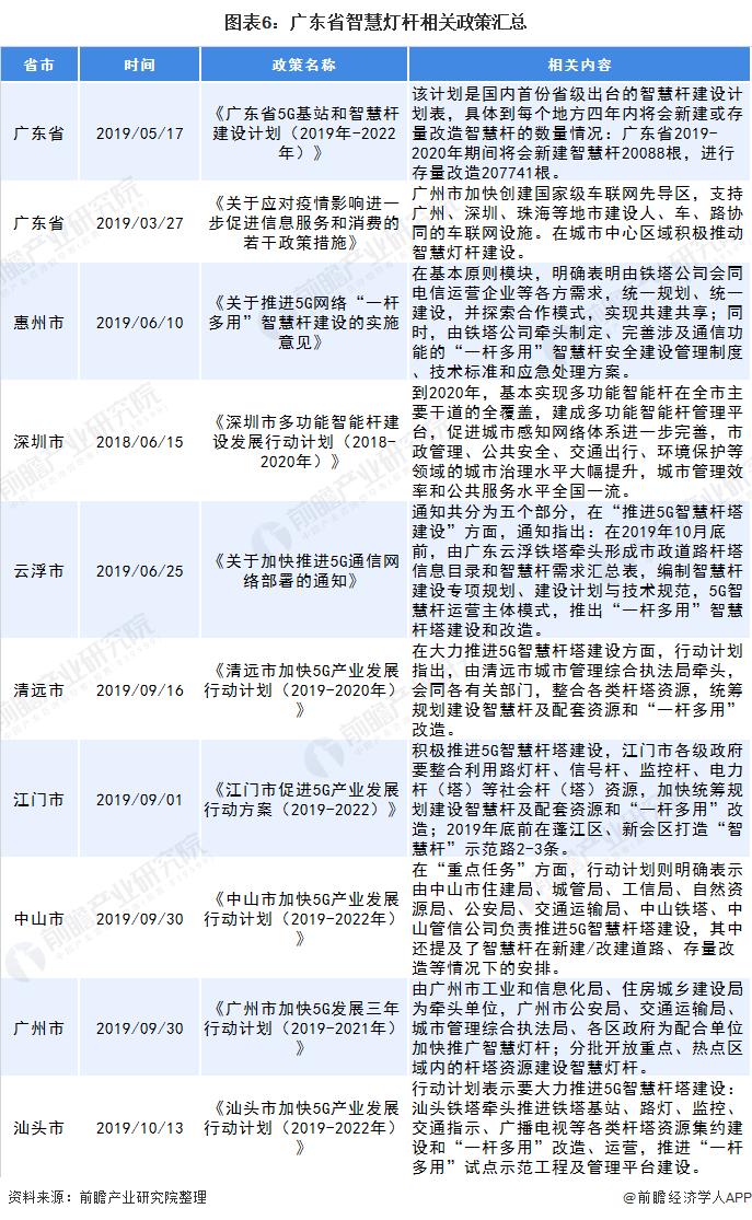 圖表6:廣東省智慧燈桿相關政策匯總