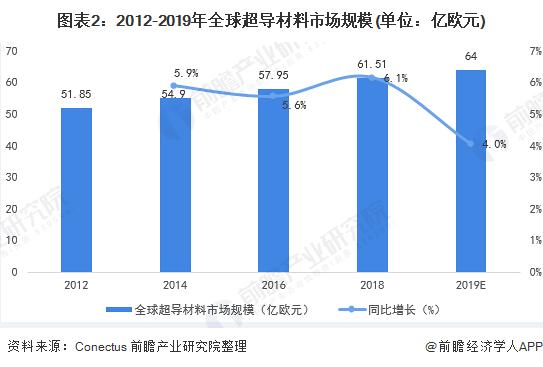 图表2:2012-2019年全球超导材料市场规模(单位:亿欧元)