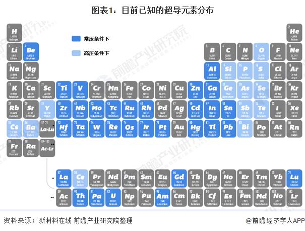 图表1:目前已知的超导元素分布
