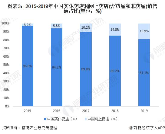 图表3:2015-2019年中国实体药店和网上药店(含药品和非药品)销售额占比(单位:%)