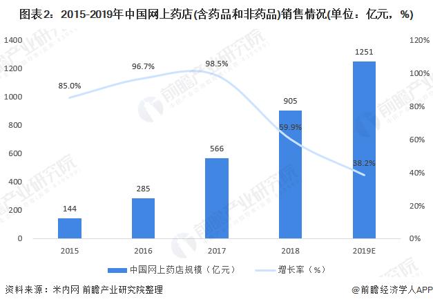 图表2:2015-2019年中国网上药店(含药品和非药品)销售情况(单位:亿元,%)
