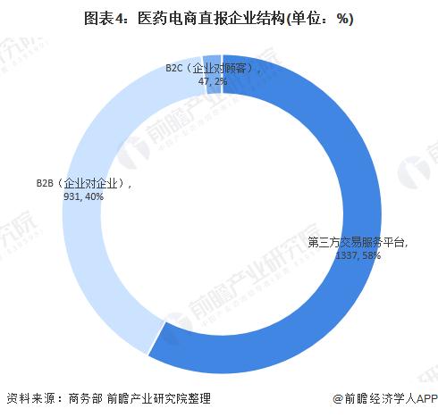 图表4:医药电商直报企业结构(单位:%)