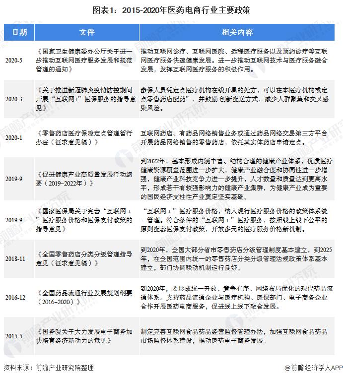 图表1:2015-2020年医药电商行业主要政策