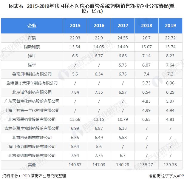 图表4:2015-2019年我国样本医院心血管系统药物销售额按企业分布情况(单位:亿元)