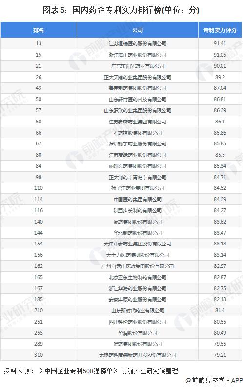 图表5:国内药企专利实力排行榜(单位:分)