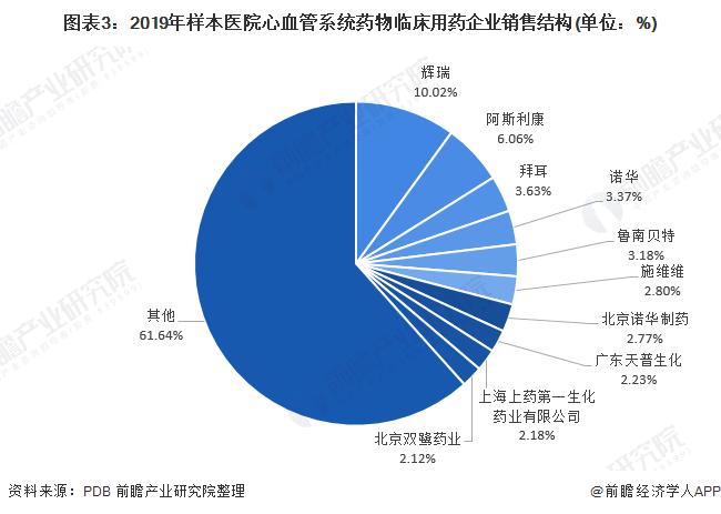 图表3:2019年样本医院心血管系统药物临床用药企业销售结构(单位:%)