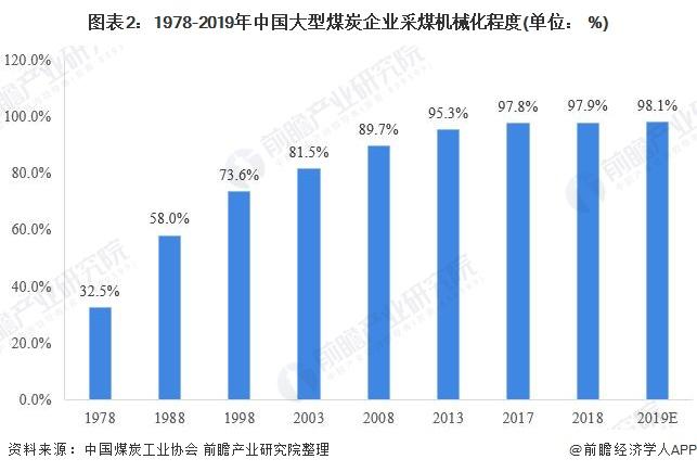 图表2:1978-2019年中国大型煤炭企业采煤机械化程度(单位: %)