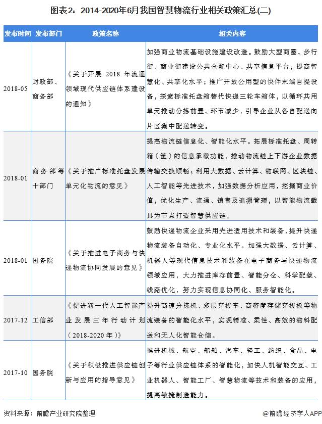图表2:2014-2020年6月我国智慧物流行业相关政策汇总(二)