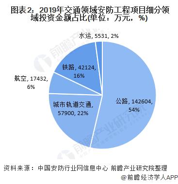 圖表2:2019年交通領域安防工程項目細分領域投資金額占比(單位:萬元,%)