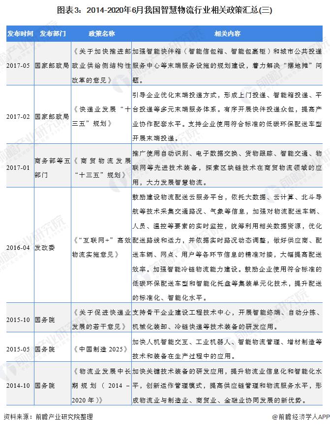 图表3:2014-2020年6月我国智慧物流行业相关政策汇总(三)