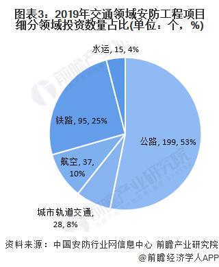 圖表3:2019年交通領域安防工程項目細分領域投資數量占比(單位:個,%)