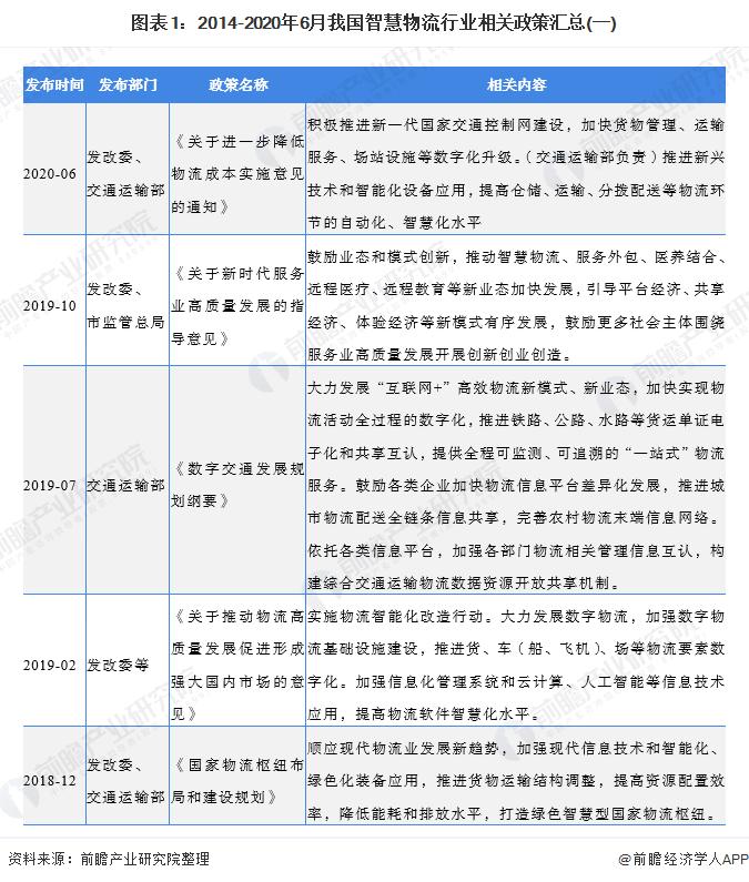 图表1:2014-2020年6月我国智慧物流行业相关政策汇总(一)