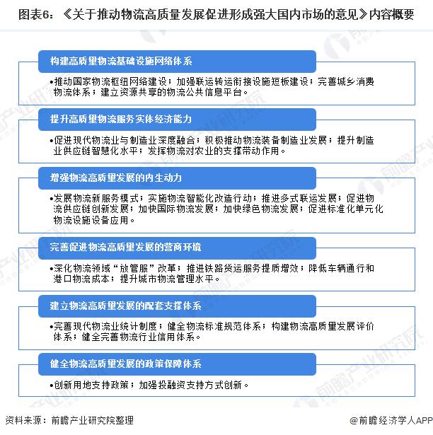图表6:《关于推动物流高质量发展促进形成强大国内市场的意见》内容概要