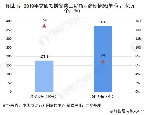 圖表1:2019年交通領域安防工程項目建設情況(單位:億元,個,%)
