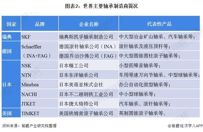 图表2:世界主要轴承制造商简况