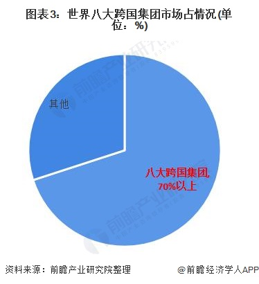 图表3:世界八大跨国集团市场占情况(单位:%)