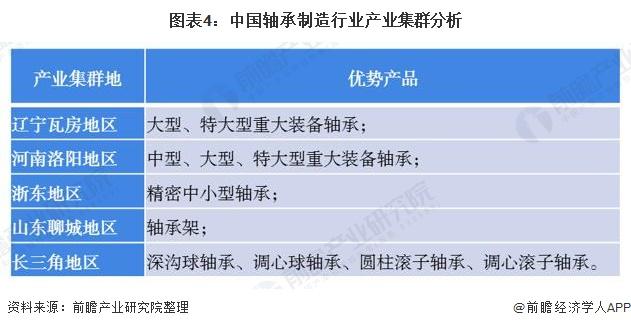 图表4:中国轴承制造行业产业集群分析