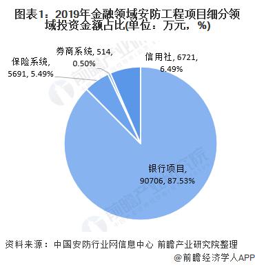 图表1:2019年金融领域安防工程项目细分领域投资金额占比(单位:万元,%)