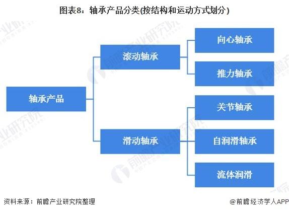 图表8:轴承产品分类(按结构和运动方式划分)
