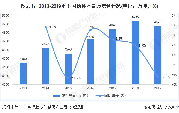 图表1:2013-2019年中国铸件产量及增速情况(单位:万吨,%)