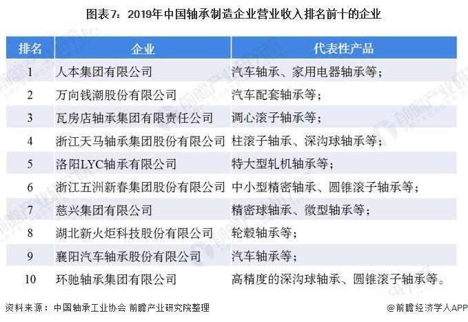 图表7:2019年中国轴承制造企业营业收入排名前十的企业
