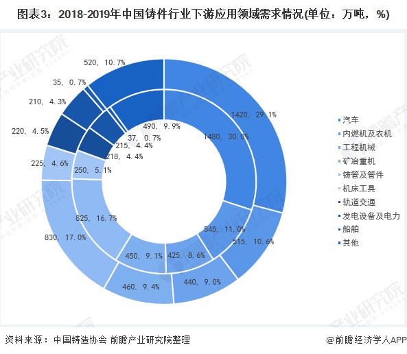 图表3:2018-2019年中国铸件行业下游应用领域需求情况(单位:万吨,%)