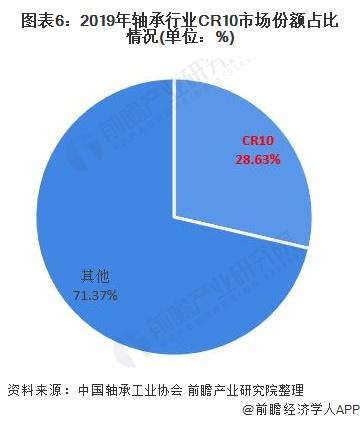 图表6:2019年轴承行业CR10市场份额占比情况(单位:%)