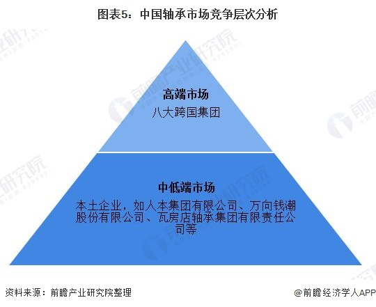 图表5:中国轴承市场竞争层次分析