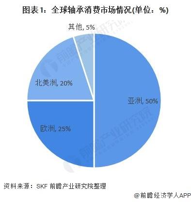 图表1:全球轴承消费市场情况(单位:%)
