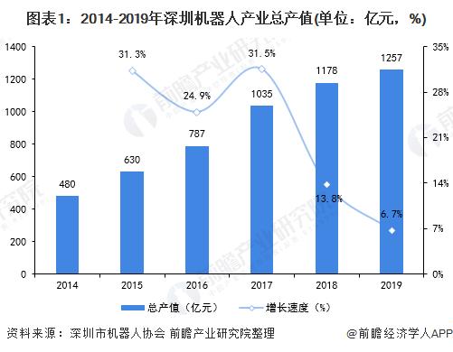 2019年深圳机器人产业市场总产值达1257亿元