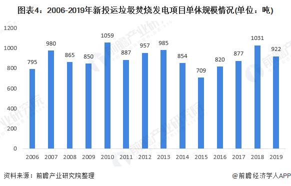 图表4:2006-2019年新投运垃圾焚烧发电项目单体规模情况(单位:吨)