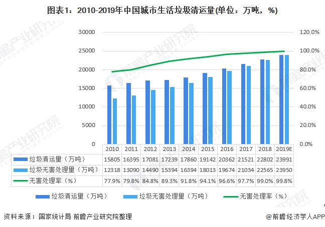 图表1:2010-2019年中国城市生活垃圾清运量(单位:万吨,%)