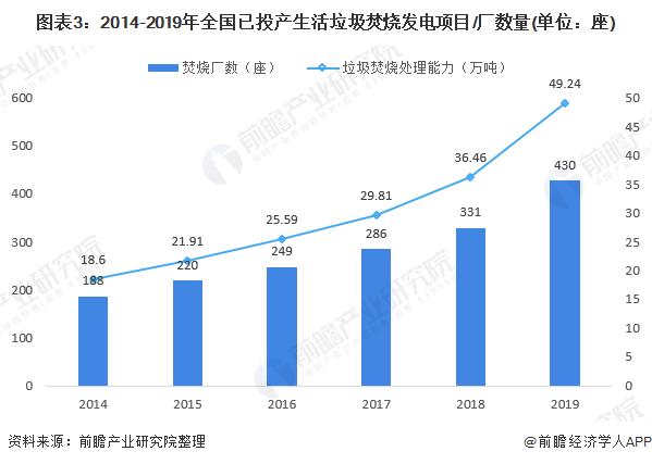 图表3:2014-2019年全国已投产生活垃圾焚烧发电项目/厂数量(单位:座)