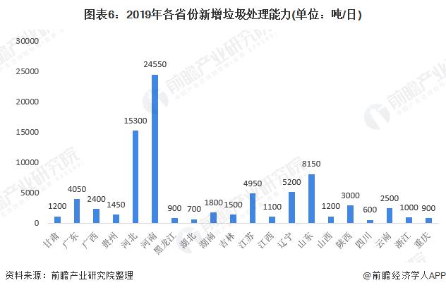 图表6:2019年各省份新增垃圾处理能力(单位:吨/日)