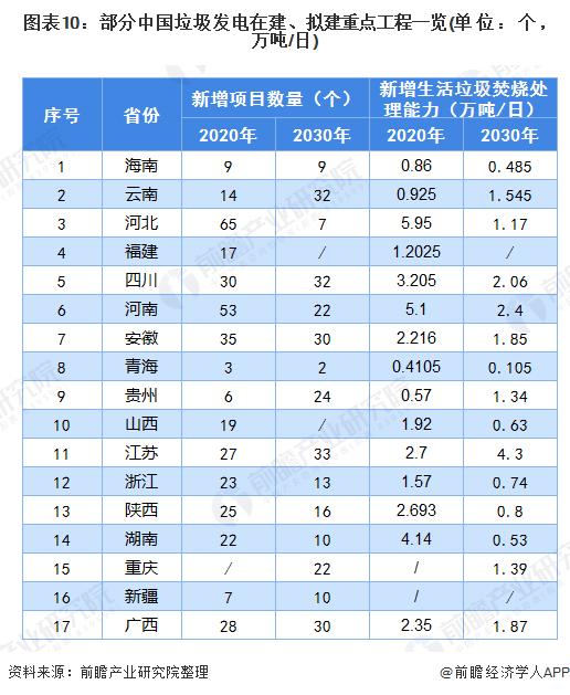图表10:部分中国垃圾发电在建、拟建重点工程一览(单位:个,万吨/日)